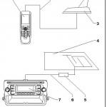 Γενική άποψη συστήματος RCD210,RNS300,RCD310,RCD510,RNS510